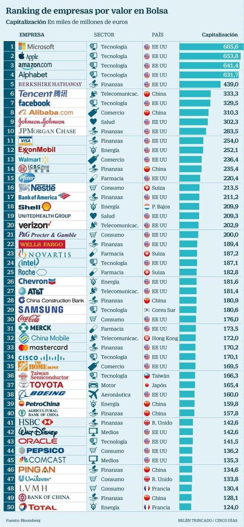 world top 50 companies